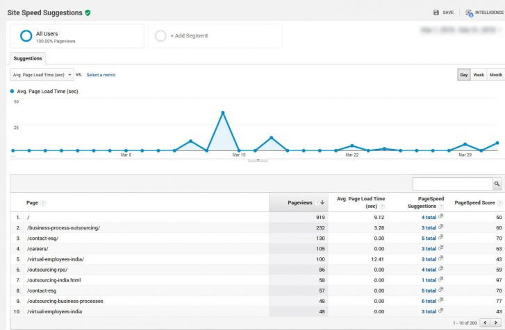 Google analytics site speed suggestions