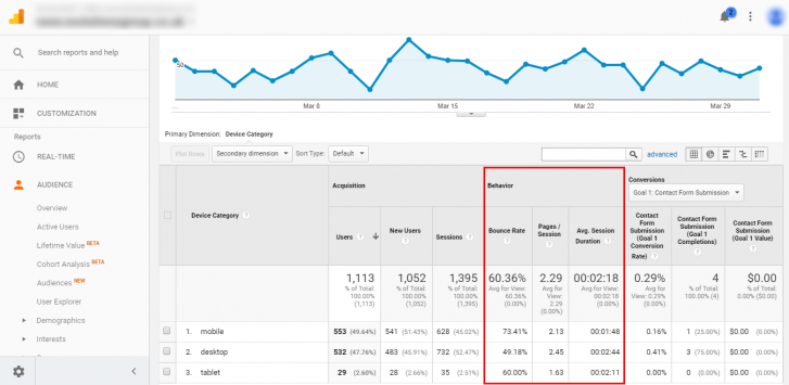 Google analytics_Devices report