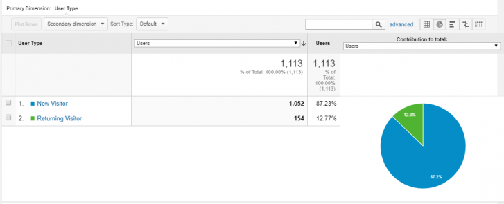 Google analytics behavior section_New vs. returning visits