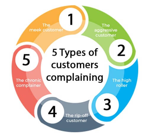 Types of customer complaints infographic